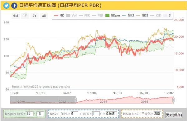 日経平均株価2013年~2017年