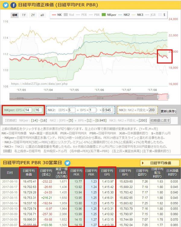日経平均適正株価(日経平均PER PBR)