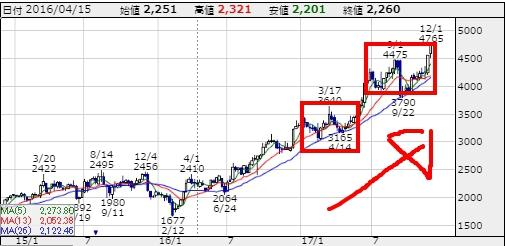 シーズHD株価チャート