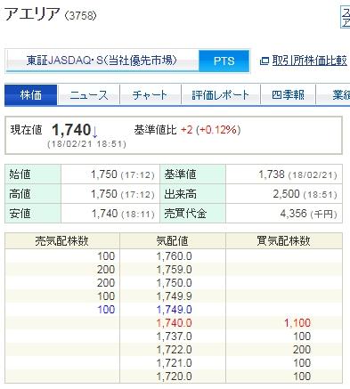 アエリアPTS株価
