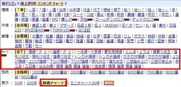 株ドラゴンチャート酒田五法