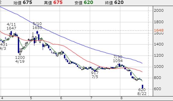 スルガ銀行 株価