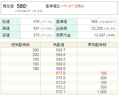 0907スルガ銀行株価