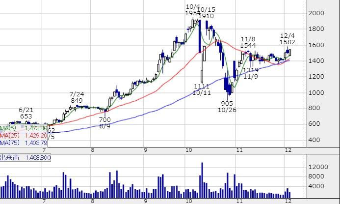 テリロジー株価チャート1206