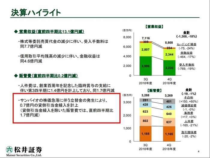 松井証券決算短信サンバイオ