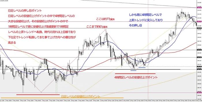 ドル円チャート下位足