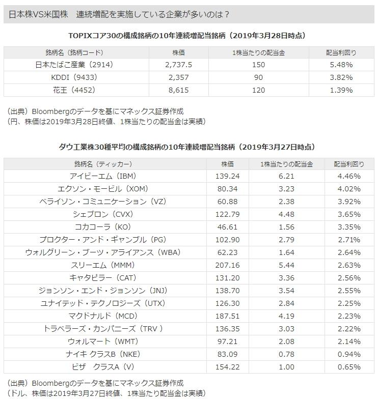 連続増配株